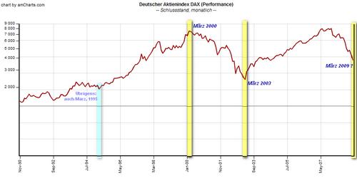 Börsenwenden im März