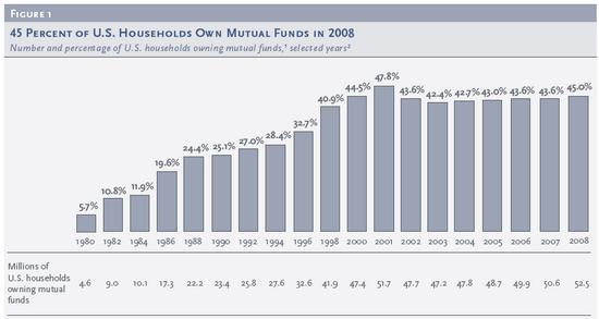 Mutual Funds USA, Anzahl Fonds-Besitzer (Haushalte in Prozent aller US-Haushalte)