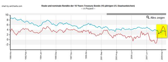 Reale Renditen in den USA; Daten-Quelle: Moody´s Economy; Grafik: Boersennotizbuch.de