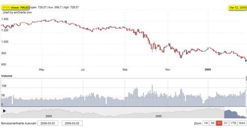 S&P 500: 12-Monats-Chart