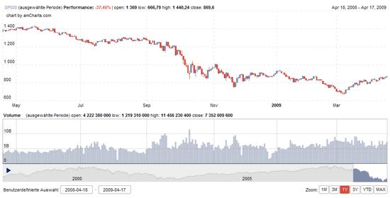 S&P500: 1 Jahr, Stand: 20. April 2009