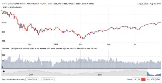S&P500: Stand 28.09.2009, 1 Jahr