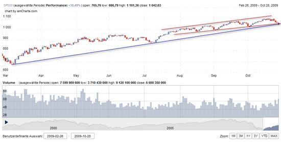 S&P 500: Charttechnische Formationen