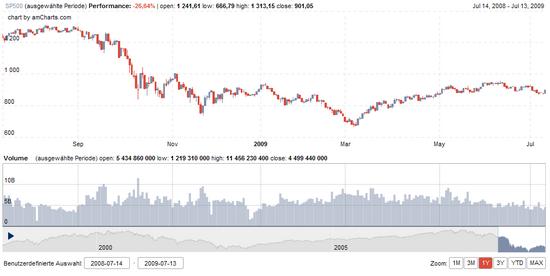 S&P 500 Chart: 1 Jahr zum 13.07.2009