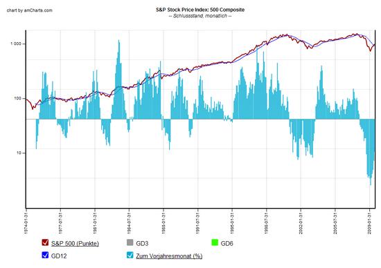 S&P 500 Juli 2009: Historischer Chart mit Jahresperformance und gleitendem Durchschnitt  (12 Monate)