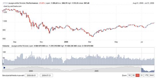 S&P 500 Juli 2009: 12 Monate