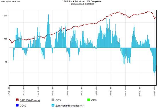 S&P 500 Chart: seit 1930 zum 13.07.2009, mit Indikatoren