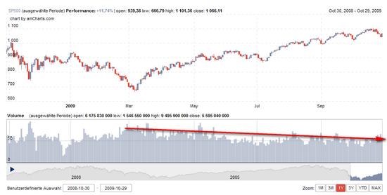 S&P 500, 1-Jahres-Chart, mit Volumentrend