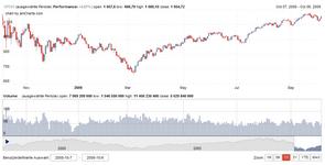 S&P 500: 1 Jahr