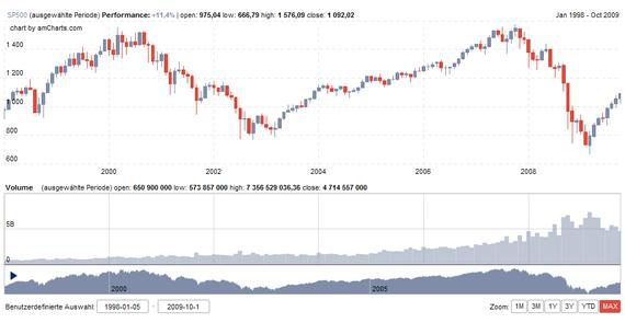 S&P500 seit 1998