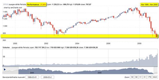 S&P 500, Performance der letzten 10 Jahre