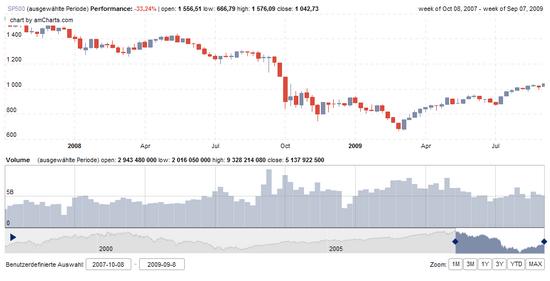 S&P 500: Seit dem ATH 2007 ca. 30% Minus