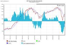S&P 500: seit 1993, auf Monatsbasis, mit gleitendem Durchschnitt