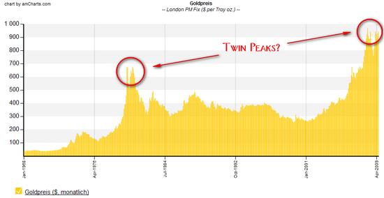 Twin Peaks Gold
