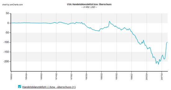US-Handelsbilanz, seit 1960, in Mrd. USD, pro Quartal