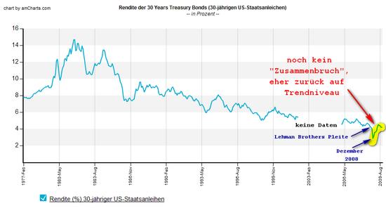 Rendite 30-jähriger US-Treasury-Bonds: Daten: Federal Reserve; Grafik: boersennotizbuch