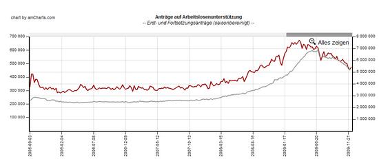 USA Erstanträge auf Arbeitslodenunterstützung; Daten: Fed St. Louis; Grafik: boersennotizbuch