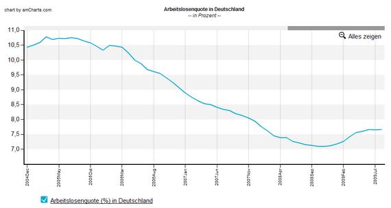 Arbeitslosenquote Deutschland seit 2005