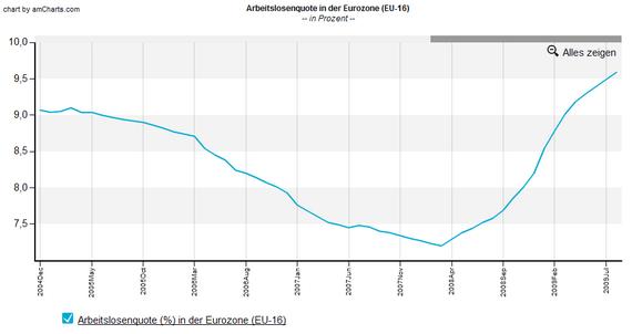 Arbeitslosenquote EU-16 seit 2005