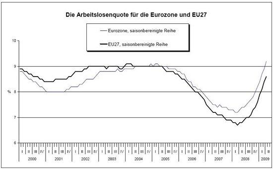 Arbeitslosenquote EU und Eurozone, Verlauf, Stand April 2009