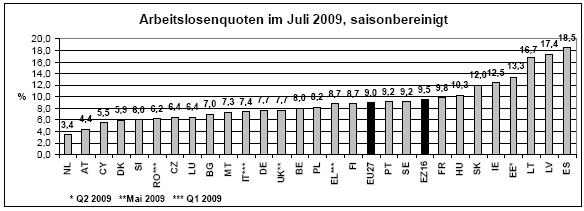 Arbeitslosenquote EU Juli 2009