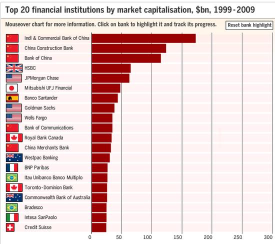 Banken Kapitalisierung, Entwicklung