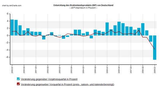 BIP Deutschland, langfristiger Chart, bis 1. Quartal 2009