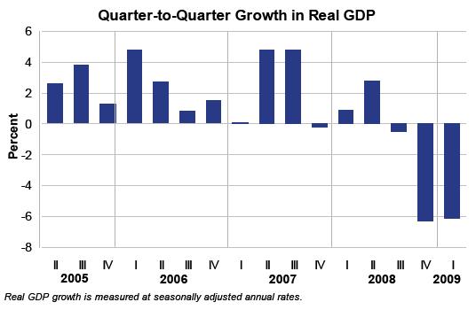 BIP USA, Q1 2009 und vorherige Quartale