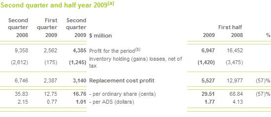 BP: Quartalszahlen; Quelle: BP.com