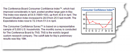 Verbrauchervertrauen USA, Mai 2009