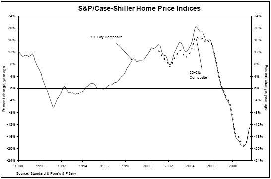 Case-Shiller Home Prices