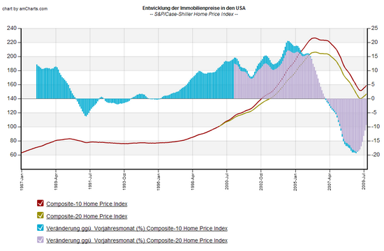 Immobilienpreise USA