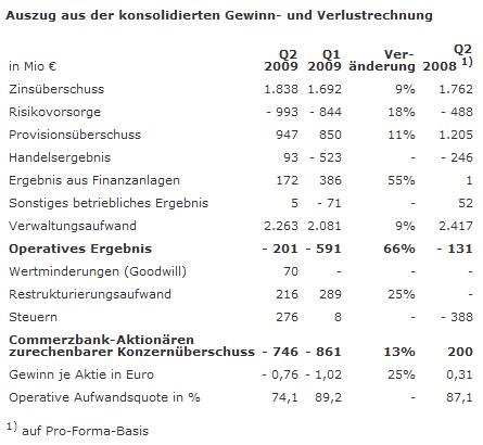 Commerzbank: Übersicht Q2 2009