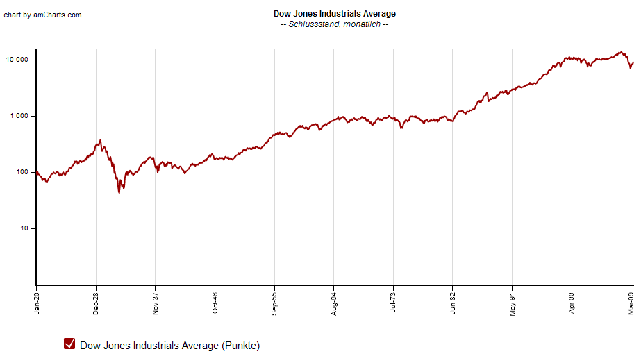 Charts Update Aktien Ol Gold Bull Borsennotizbuch