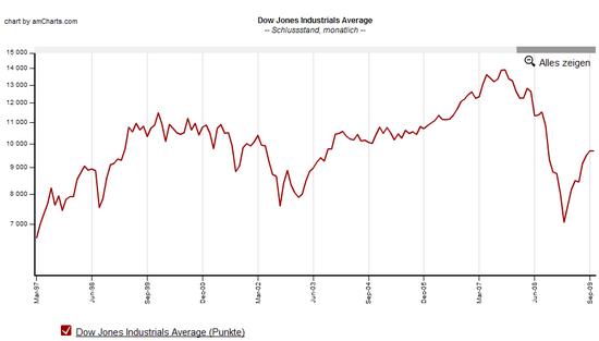 Dow Jones, auf Monatsbasis, 12 Jahre