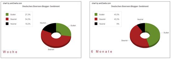 Deutsches Bloggersentiment: Anteile