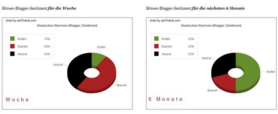 Bloggersentiment 23.11.2009: Anteile