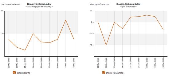 Blogger Sentiment: Index Verlauf, Stand 18.05.2009