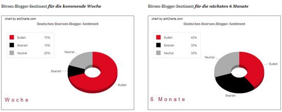 Bloggersentiment, Woche 01.06.2009, Anteile