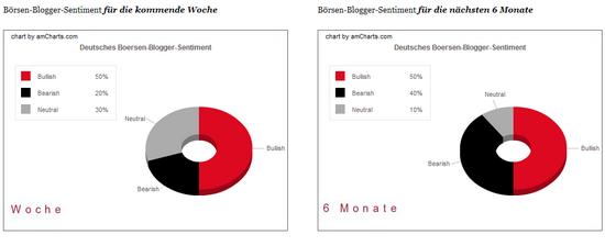 Börsen-Blogger-Sentiment: Woche 11. - 15. Mai
