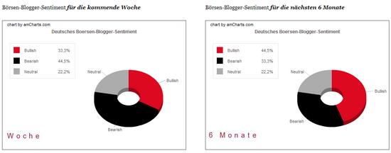 Bloggersentiment: Anteile, 22.05.2009
