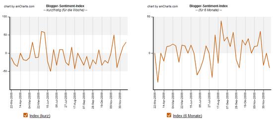 Blogger-Sentiment 14.12.2009: Sentiment Index Verlauf