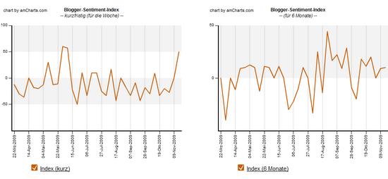 Blogger-Sentiment 16.11.2009: Index-Verlauf