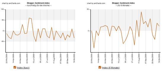 Blogger-Sentiment 19.10.2009: Index-Verlauf