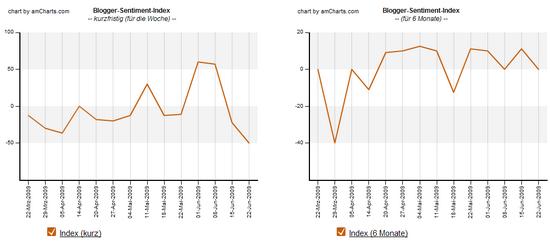Blogger-Sentiment, 22. Juni 2009, Index-Verlauf