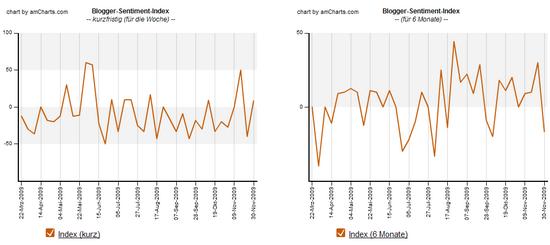 Blogger-Sentiment 30.11.2009: Index Verlauf