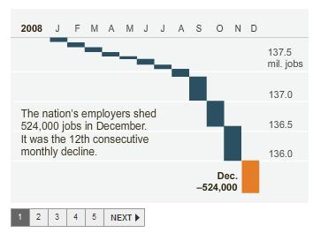 Arbeitslosigkeit USA