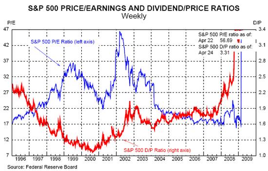 Dividendenrendite und KGV S&P500
