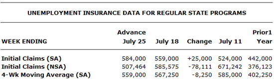 Erstanträge USA: Arbeitsmarkt, Woche 25.Juli 2009