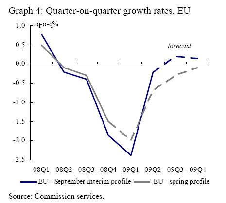 EU Konjunkturprognose: September 2009